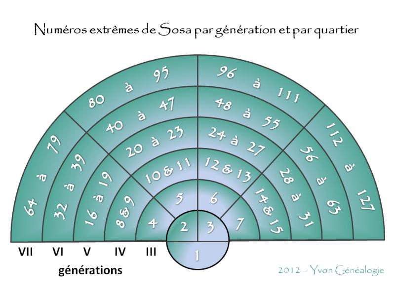 Qu'est-ce que la numérotation Sosa et comment l'utiliser en généalogie ?